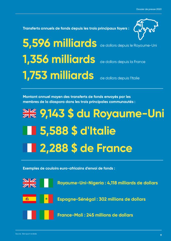Contribution au développement: les Nigérians du Royaume-Uni transfèrent plus d'argent dans leur pays que les Camerounais d'Europe